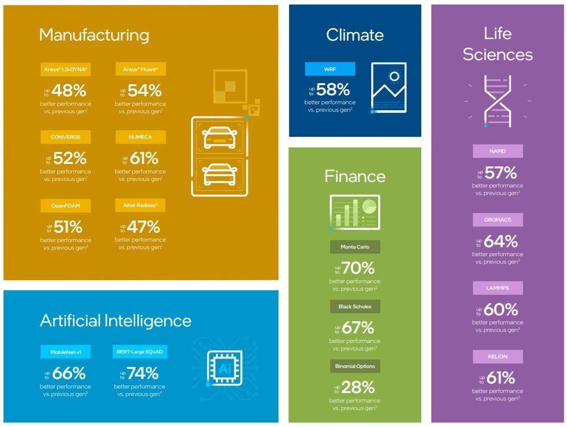 Applicazione di sistemi HPC Intel nell'industria mediante uso di Intelligenza artificiale