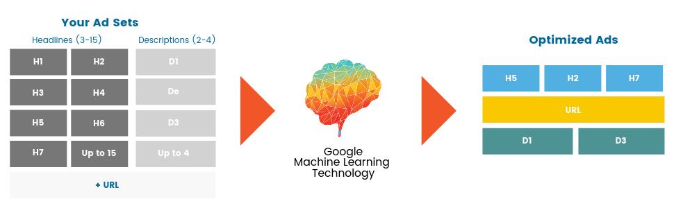 Machine Learning per annunci dinamici Google Ads